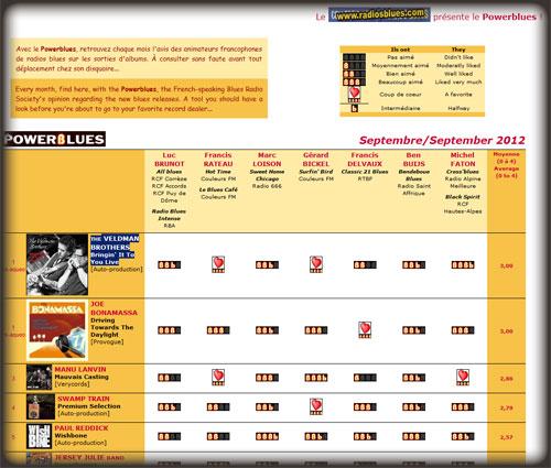 Powerblues chart Sep 2012